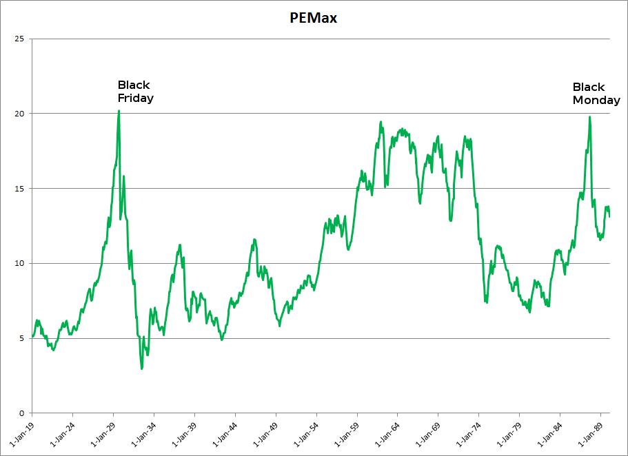 S&P 500 PEmax 1919 - 1989