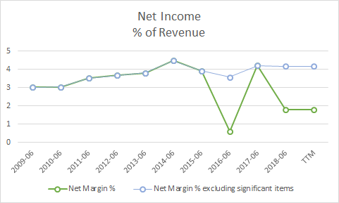 Net Income (adjusted) % of Revenue
