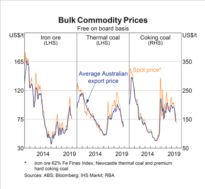 RBA Chart Pack: Bulk Commodity Prices