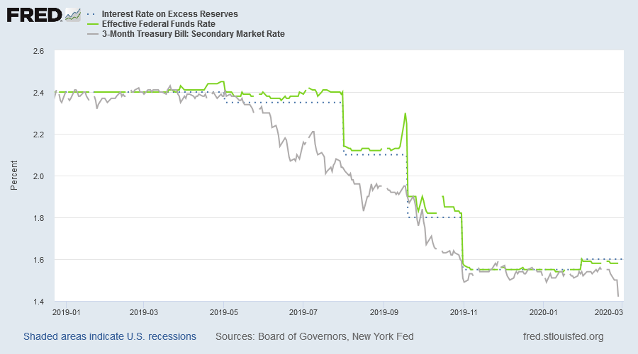 Effective Fed Funds Rate (EFFR), Interest on Excess Reserves (IOER), and 3-Month Treasury Yield