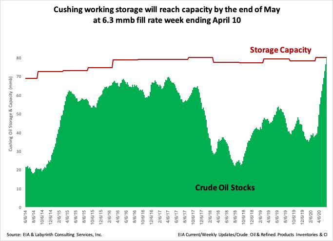 Cushing Storage