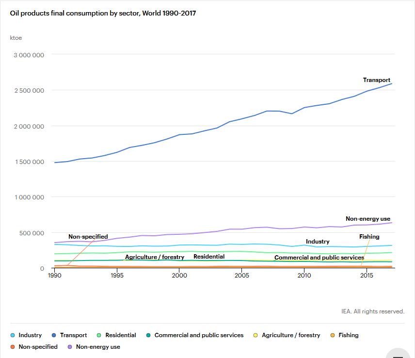 IEA Oil Sectors