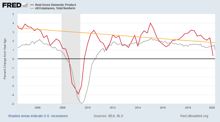 Real GDP and Nonfarm Payroll Growth