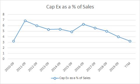 Capex % of Sales