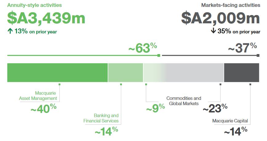 MQG Profit Contribution by Division - FY20