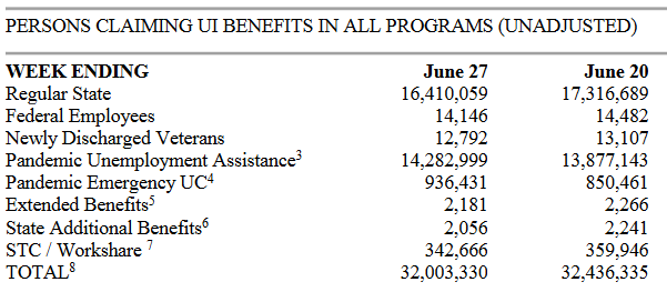 Department of Labor: PERSONS CLAIMING UI BENEFITS IN ALL PROGRAMS