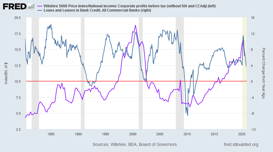 Wilshire 5000 Index/Profits & Bank Credit