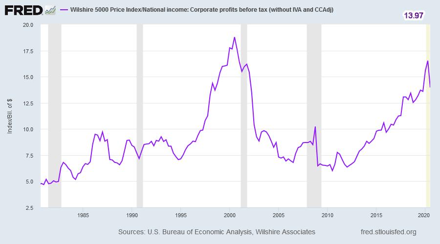 Wilshire 5000 Index/Profits
