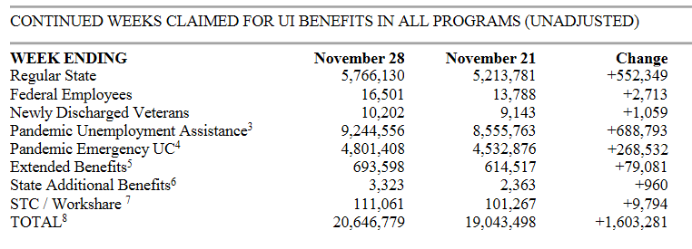 DOL: Total Unemployment Claims, 28Nov2020