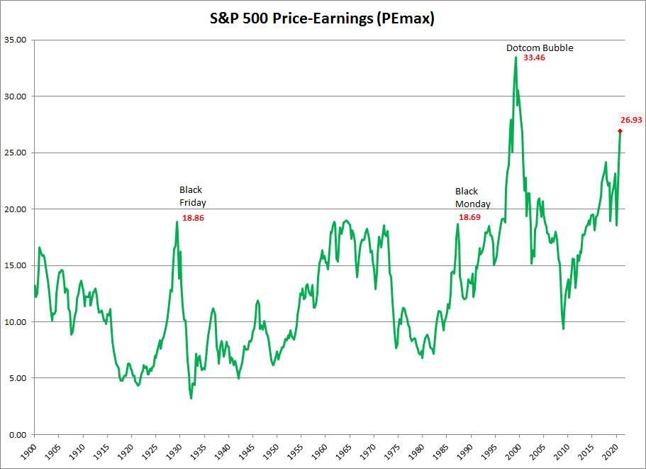 S&P 500 PE of Highest Trailing Earnings (PEmax)
