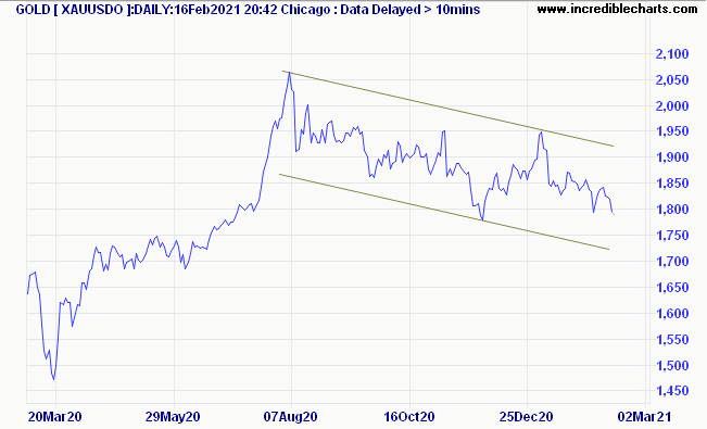 Gold in 2020/21