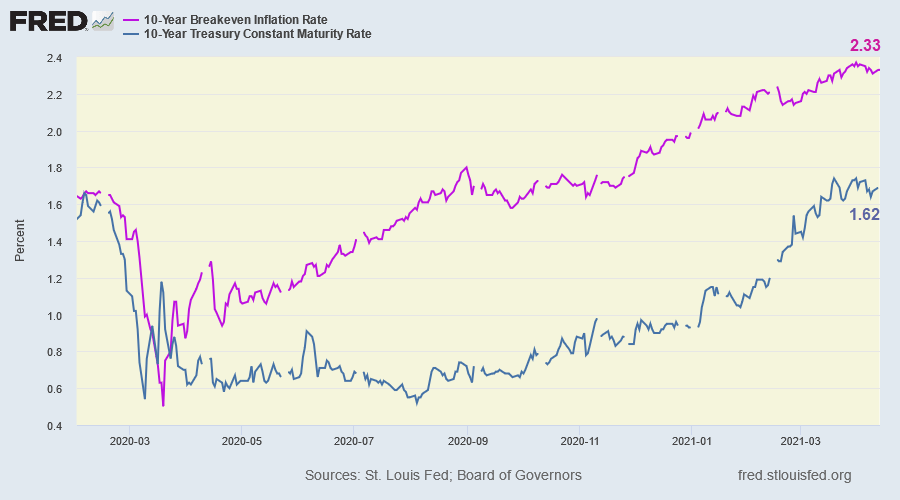 10-Year Treasury Yield & Breakeven Inflation Rate