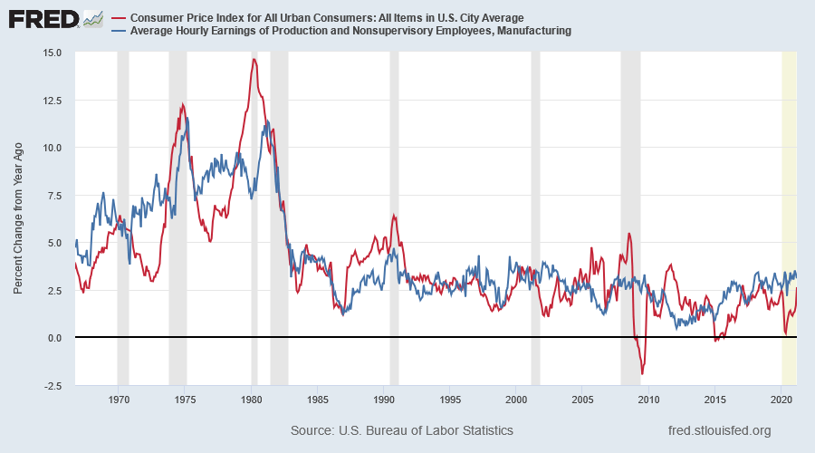 CPI & Hourly Manufacturing Wages