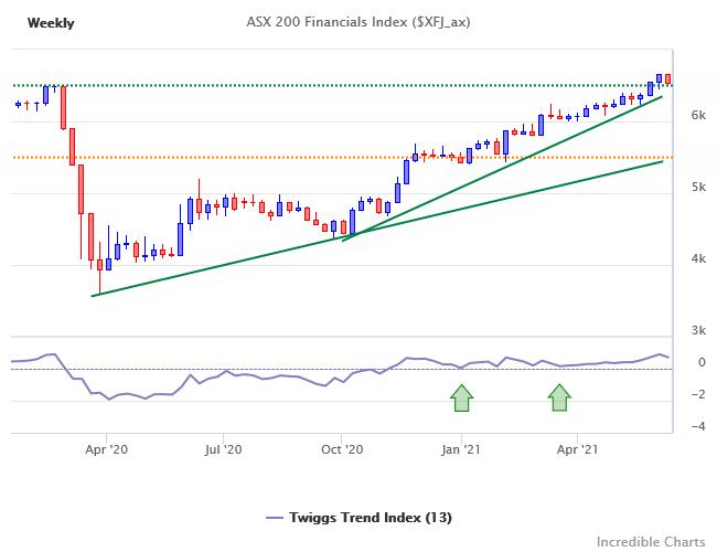 ASX 200 Financials