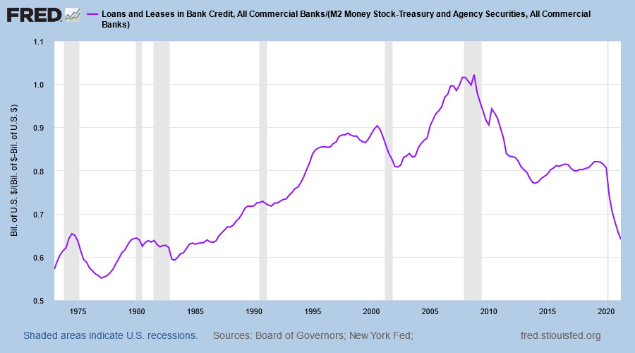 Commercial Bank: Loans & Leases/M2 Adjusted for Commercial Bank Treasury Investments & Fed Reverse Repo