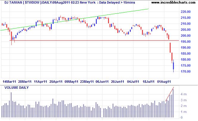 Dow Jones Taiwan Index