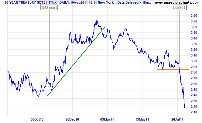 10-Year US Treasury Yields