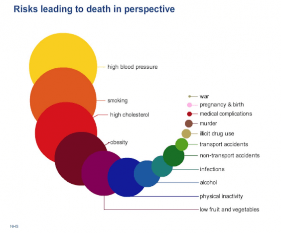 The things most likely to kill you in one infographic ...