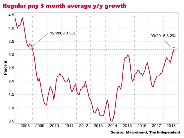 UK regular wage growth in September hits fastest growth ...