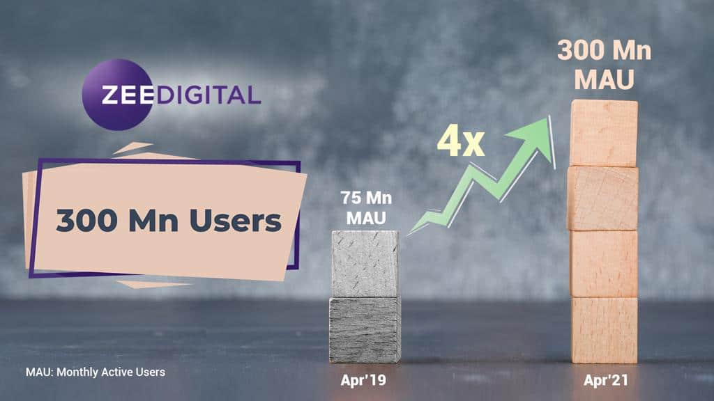 ZEE Digital Crosses 300 Million Monthly Active Users, Grows 4x From 75 Million in Just 2 Years, Progressive Web App, ZEE Digital, Rohit Chadda