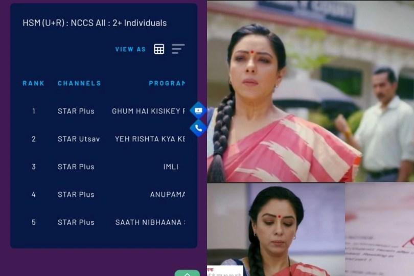 Anupamaa Slips to No. 4; Ghum Hai Kisikey Pyaar Meiin, Yeh Rishta Kya Kehlata Hai on Top