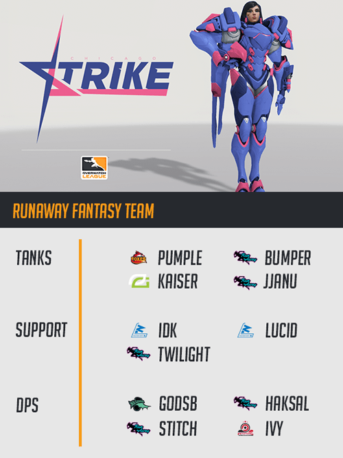 Four Fantasy Teams We Wish Existed For Overwatch League Season 2 Inven Global