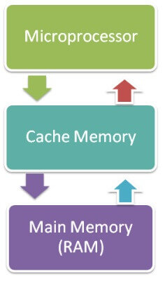 Cache Memory in hindi