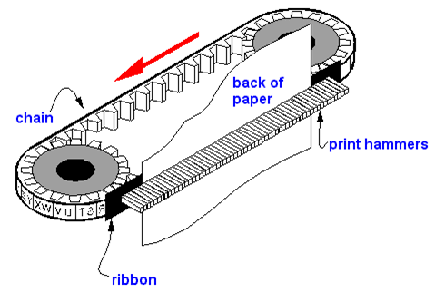 Chain Printer in hindi