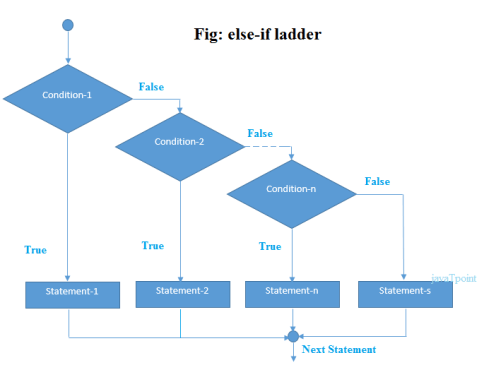 if-else-if ladder statement in java