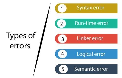 Lỗi trong lập trình C - Học lập trình C - Ngôn ngữ C