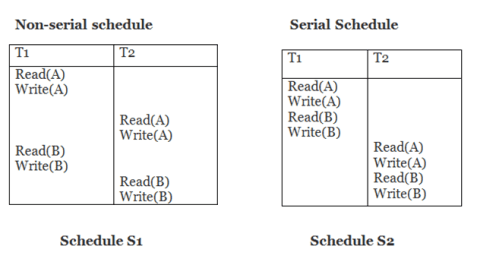DBMS Conflict Serializable Schedule