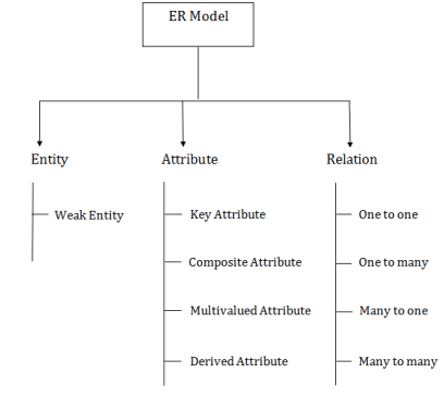 er diagram in hindi