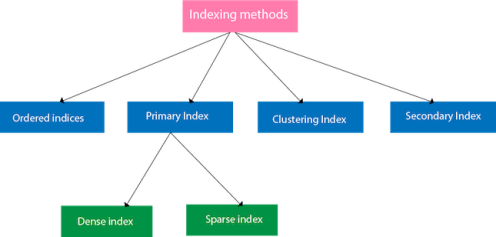 DBMS Indexing in DBMS
