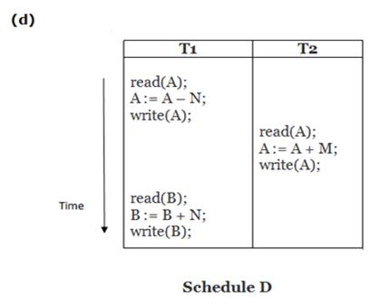 DBMS Schedule