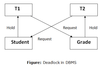Deadlock in DBMS