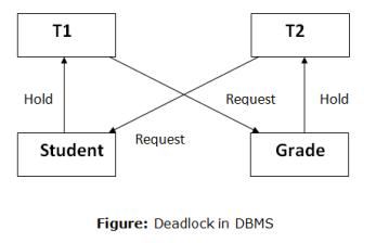 Deadlock in DBMS