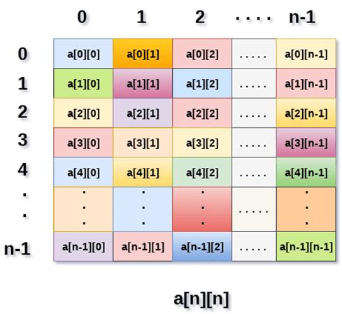 DS 2D Array - javatpoint