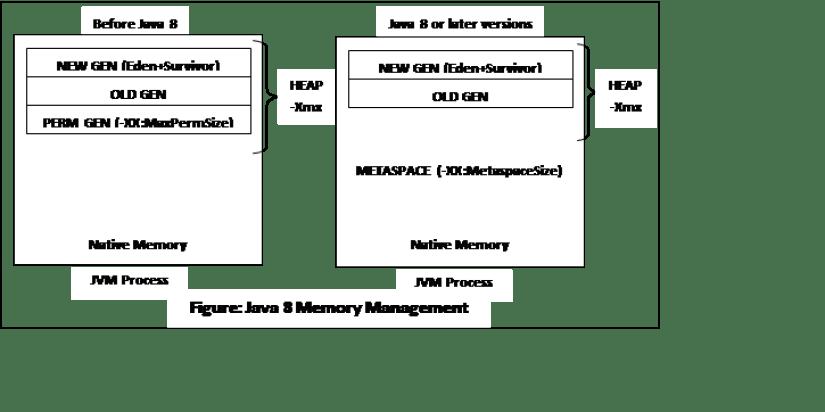 Java Heap 2