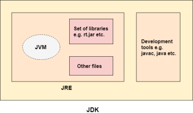 JDK in hindi