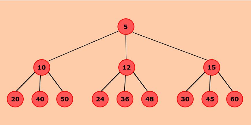 Python program to create a doubly linked list from a ternary tree