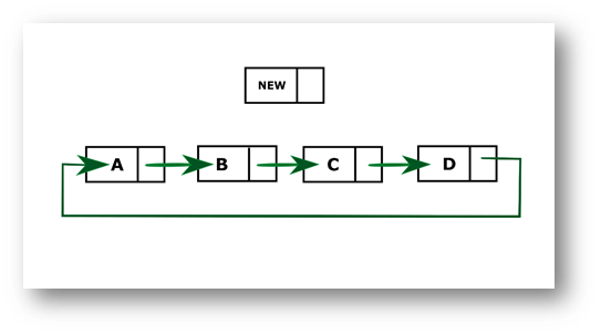 Python program to insert a new node at the end of the Circular Linked List