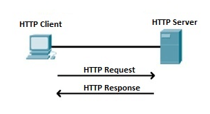 www kya hai,WWW क्या है, What is WWW in hindi? , WWW का Full Form क्या है?, World Wide Web और Internet के बीच अंतर, HTML क्या है?और Hypertext transfer protocol क्या है?,hindime,