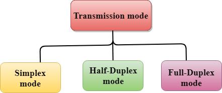 Transmission modes