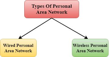 Computer Network Types
