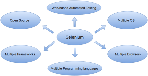 Selenium Tutorial What is Selenium