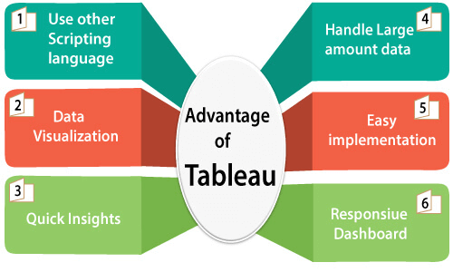 Advantage of tableau