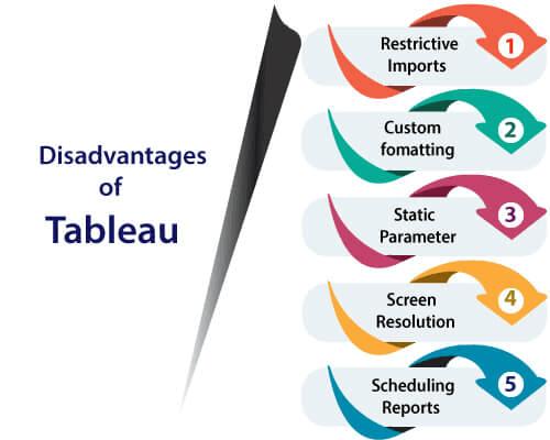 Disadvantages of tableau