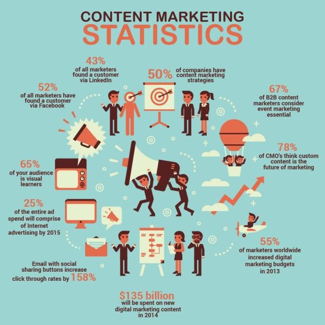 marketing content creation