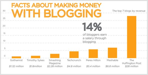 Ways to Make Money Advertising on your blog