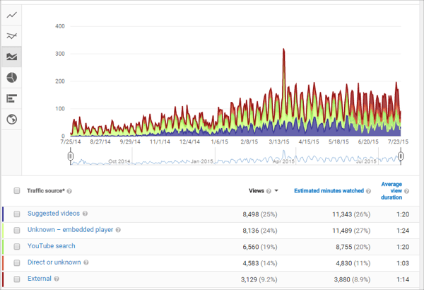 Graph c - Rank Number One on YouTube